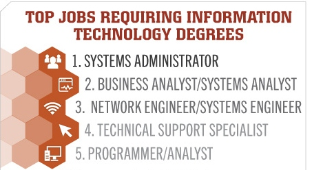 Information Technology top five college